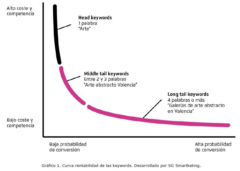 curva rentabilidad keywords