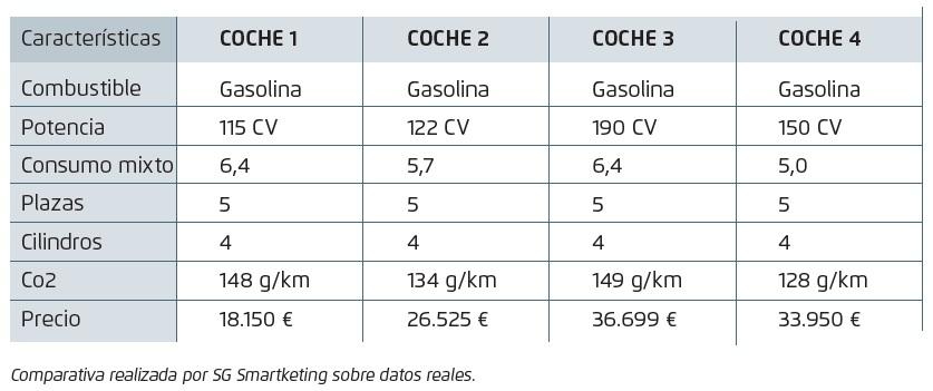 comparativa-coches-posicionamiento-sgsmartketing