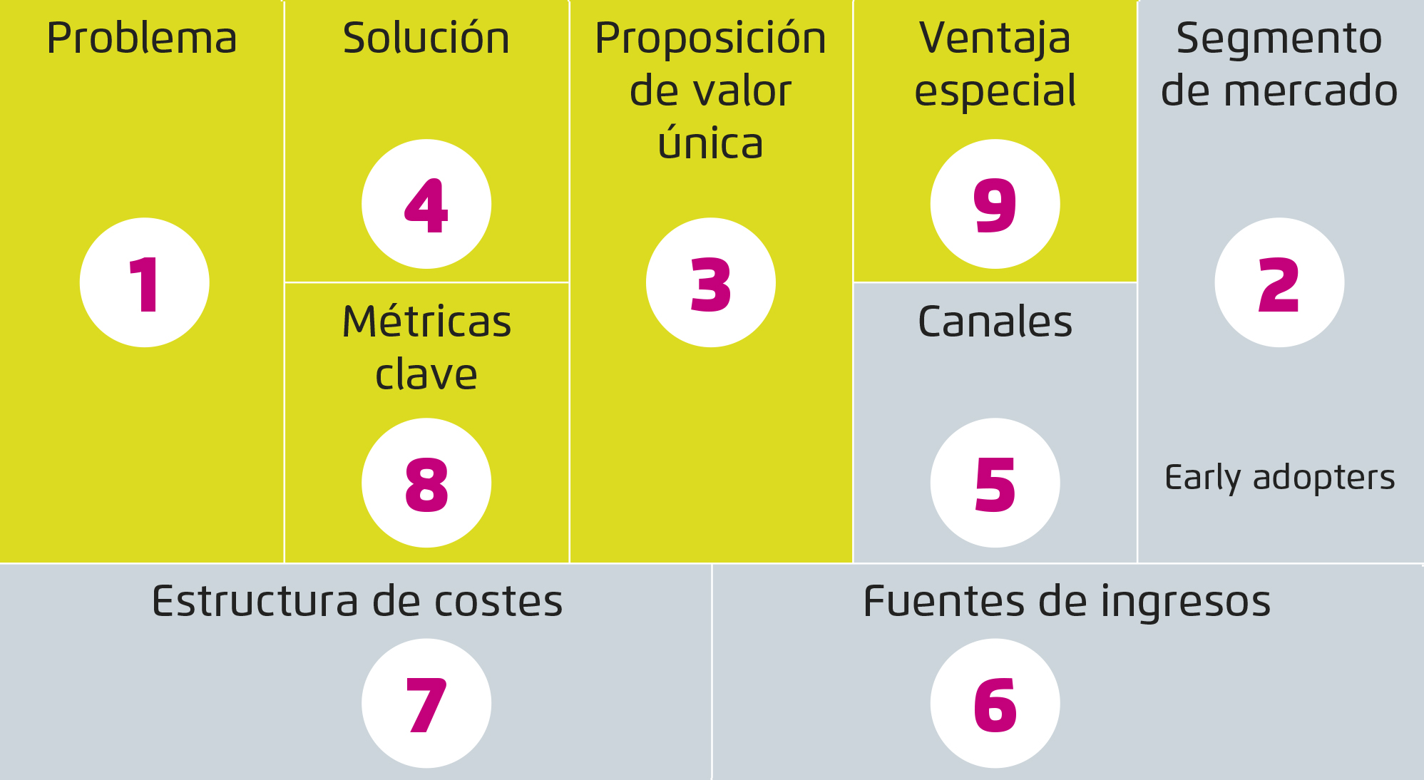 grafico-lean-canvas-sg-smartketing02