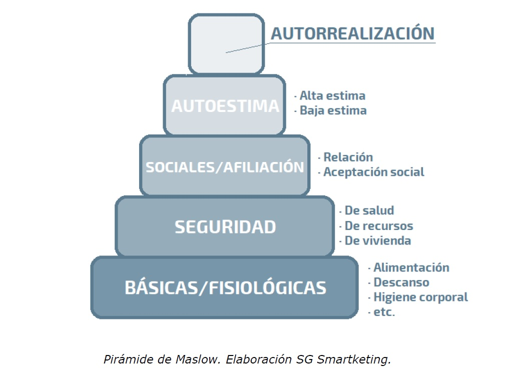 sg-smartketing-piramide-maslow
