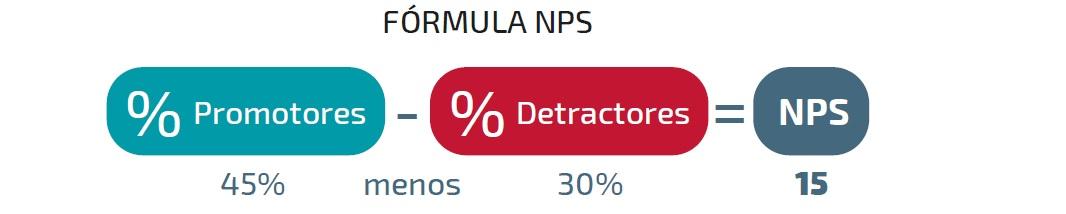 sg-nps-formula